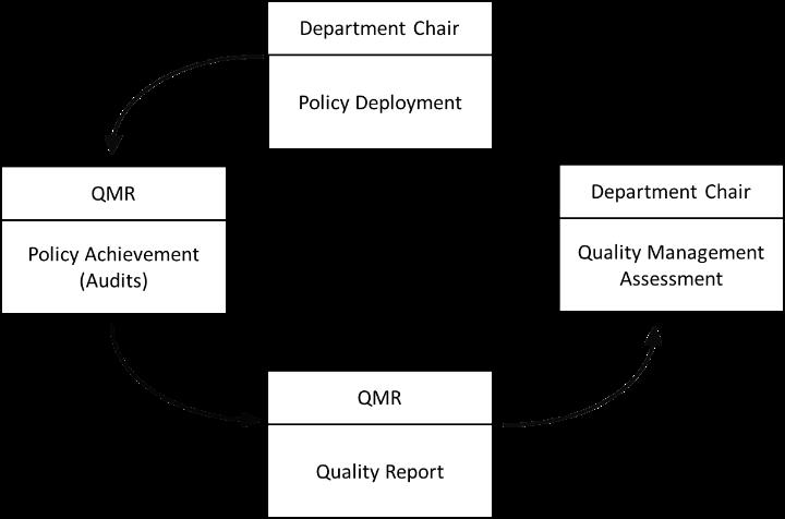 Quality control loop (c)